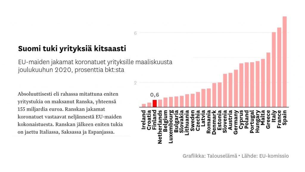 Suomen jakamat yritystuet korona-aikana, taulukko